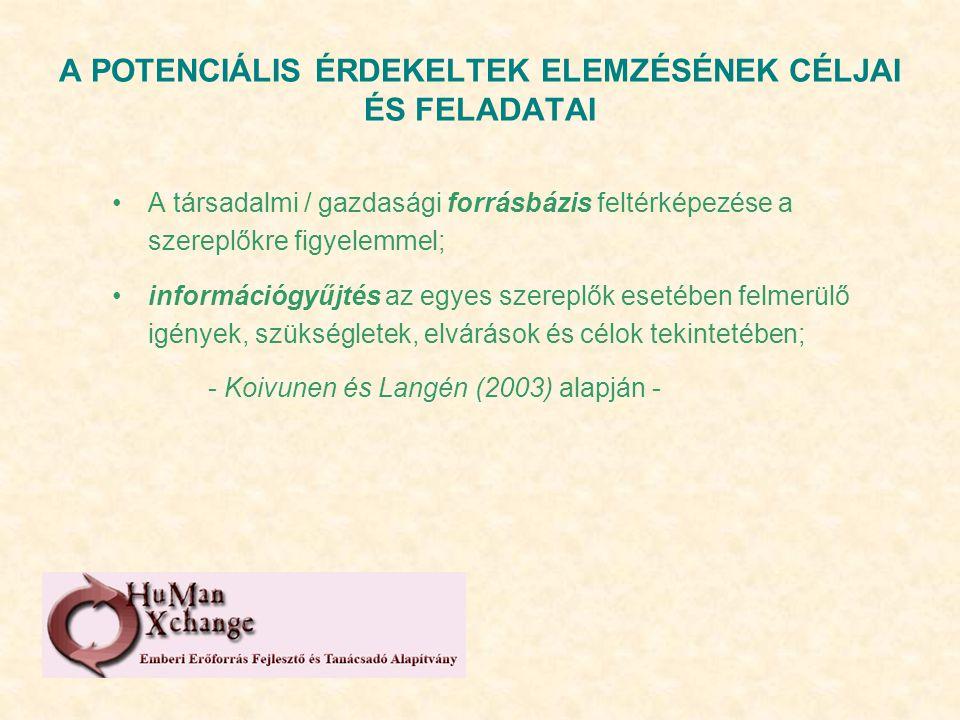 A POTENCIÁLIS ÉRDEKELTEK ELEMZÉSÉNEK CÉLJAI ÉS FELADATAI A társadalmi / gazdasági forrásbázis feltérképezése a szereplőkre figyelemmel; információgyűjtés az egyes szereplők esetében felmerülő igények, szükségletek, elvárások és célok tekintetében; - Koivunen és Langén (2003) alapján -