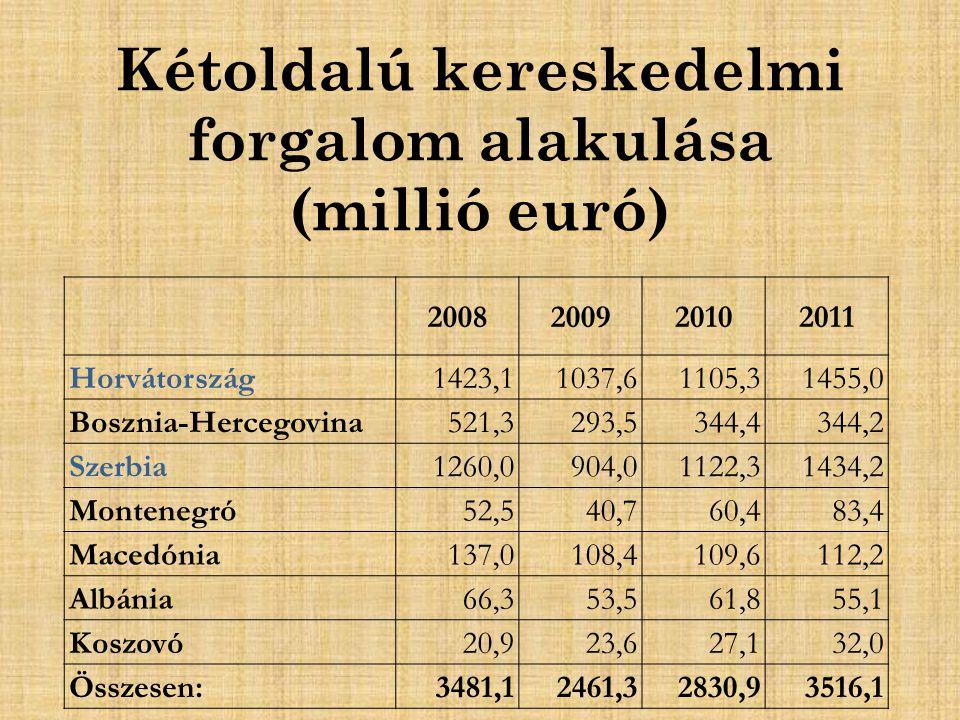 Kétoldalú kereskedelmi forgalom alakulása (millió euró) 2008200920102011 Horvátország 1423,11037,61105,3 1455,0 Bosznia-Hercegovina 521,3293,5344,4 344,2 Szerbia 1260,0904,01122,3 1434,2 Montenegró 52,540,760,4 83,4 Macedónia 137,0108,4109,6 112,2 Albánia 66,353,561,8 55,1 Koszovó 20,923,627,1 32,0 Összesen: 3481,12461,32830,93516,1
