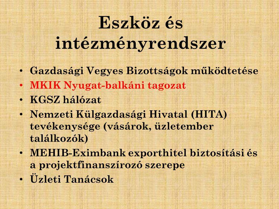 Eszköz és intézményrendszer Gazdasági Vegyes Bizottságok működtetése MKIK Nyugat-balkáni tagozat KGSZ hálózat Nemzeti Külgazdasági Hivatal (HITA) tevékenysége (vásárok, üzletember találkozók) MEHIB-Eximbank exporthitel biztosítási és a projektfinanszírozó szerepe Üzleti Tanácsok