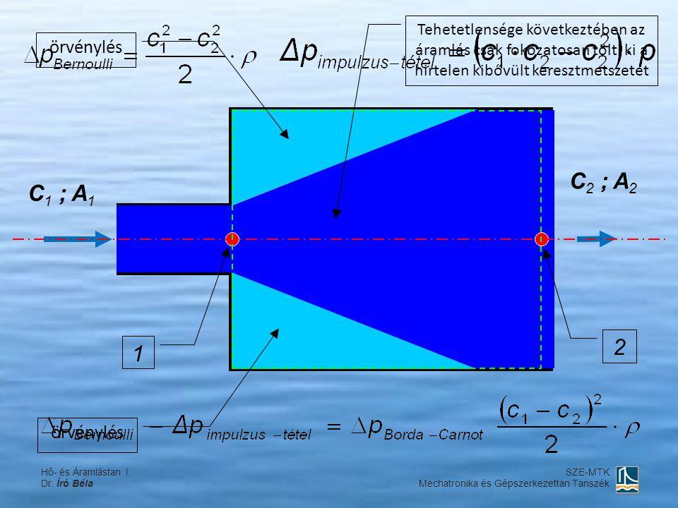 C 1 ; A 1 1 2 örvénylés Tehetetlensége következtében az áramlás csak fokozatosan tölti ki a hirtelen kibővült keresztmetszetet C 2 ; A 2 Hő- és Áramlá