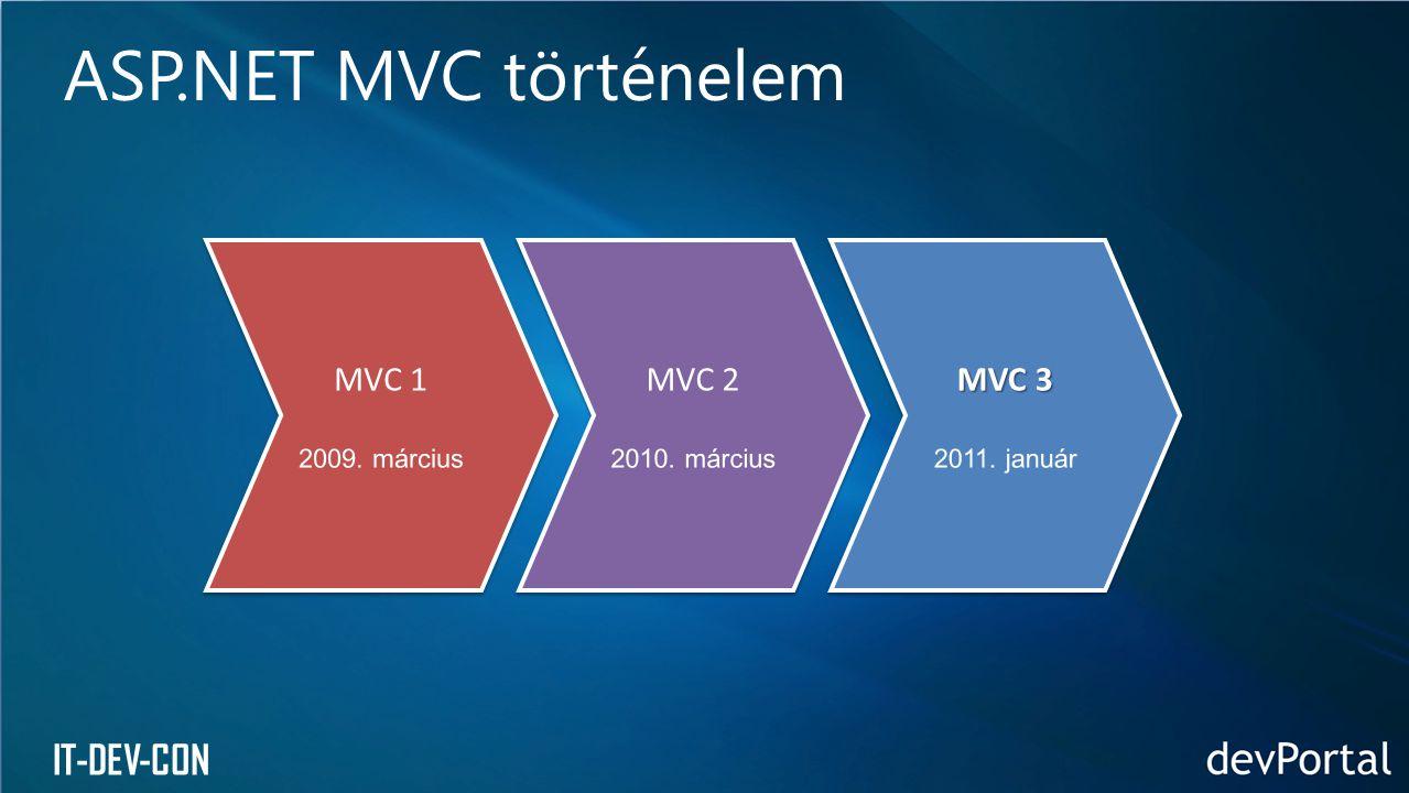IT-DEV-CON ASP.NET MVC történelem