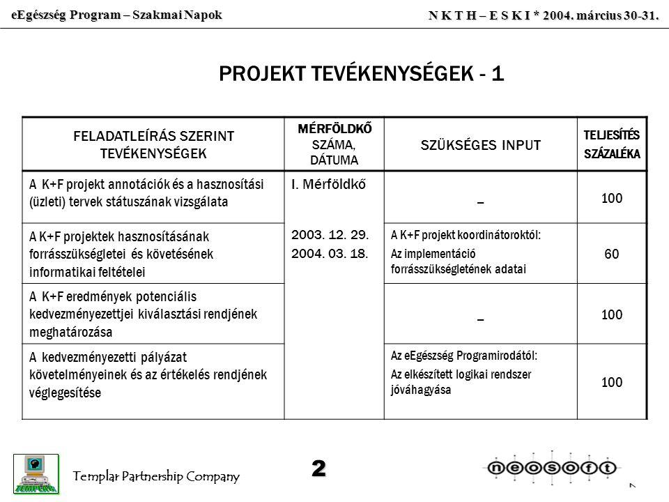 FELADATLEÍRÁS SZERINT TEVÉKENYSÉGEK MÉRFÖLDKŐ SZÁMA, DÁTUMA SZÜKSÉGES INPUT TELJESÍTÉS SZÁZALÉKA A K+F projekt annotációk és a hasznosítási (üzleti) tervek státuszának vizsgálata I.