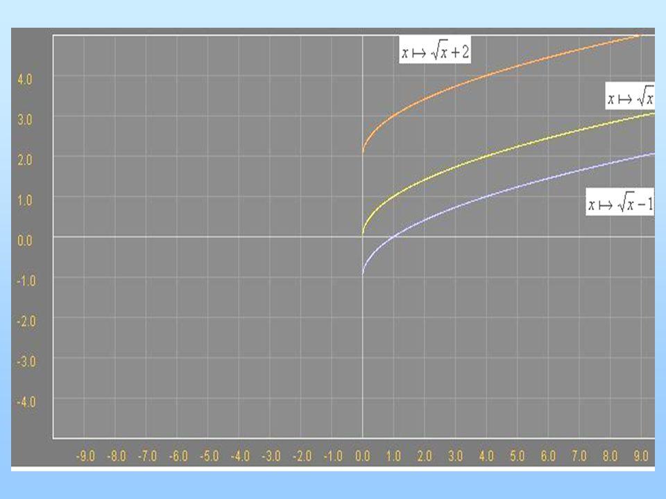 Néhány példa a transzformációkra Négyzetgyök függvény esetén