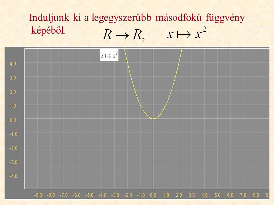 A függvények és a geometriai transzformáció Ismerjük a különböző alapfüggvényeket, azok ábrázolását, és a geometriai transzformációkat. Vajon függvény