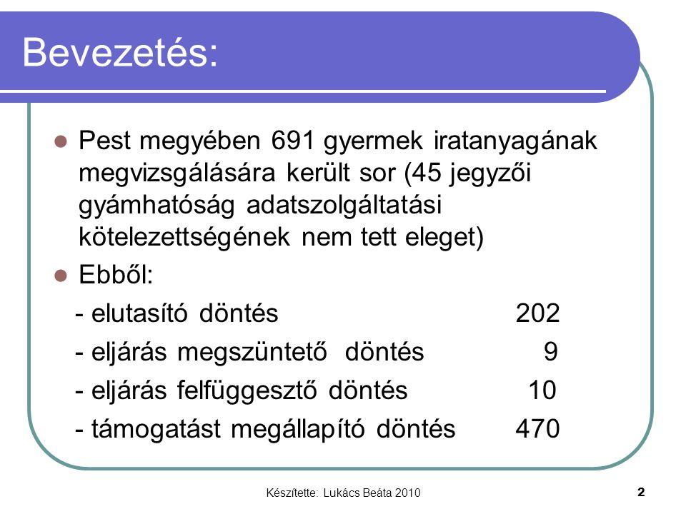 Készítette: Lukács Beáta 2010 2 Bevezetés: Pest megyében 691 gyermek iratanyagának megvizsgálására került sor (45 jegyzői gyámhatóság adatszolgáltatási kötelezettségének nem tett eleget) Ebből: - elutasító döntés 202 - eljárás megszüntető döntés 9 - eljárás felfüggesztő döntés 10 - támogatást megállapító döntés 470