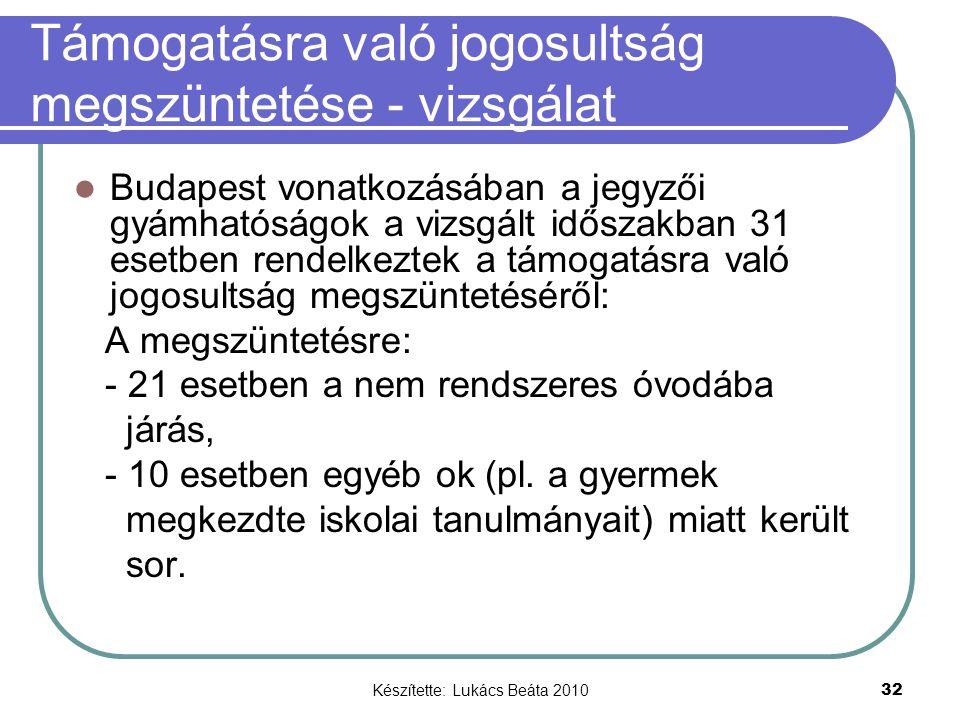 Készítette: Lukács Beáta 2010 32 Támogatásra való jogosultság megszüntetése - vizsgálat Budapest vonatkozásában a jegyzői gyámhatóságok a vizsgált időszakban 31 esetben rendelkeztek a támogatásra való jogosultság megszüntetéséről: A megszüntetésre: - 21 esetben a nem rendszeres óvodába járás, - 10 esetben egyéb ok (pl.