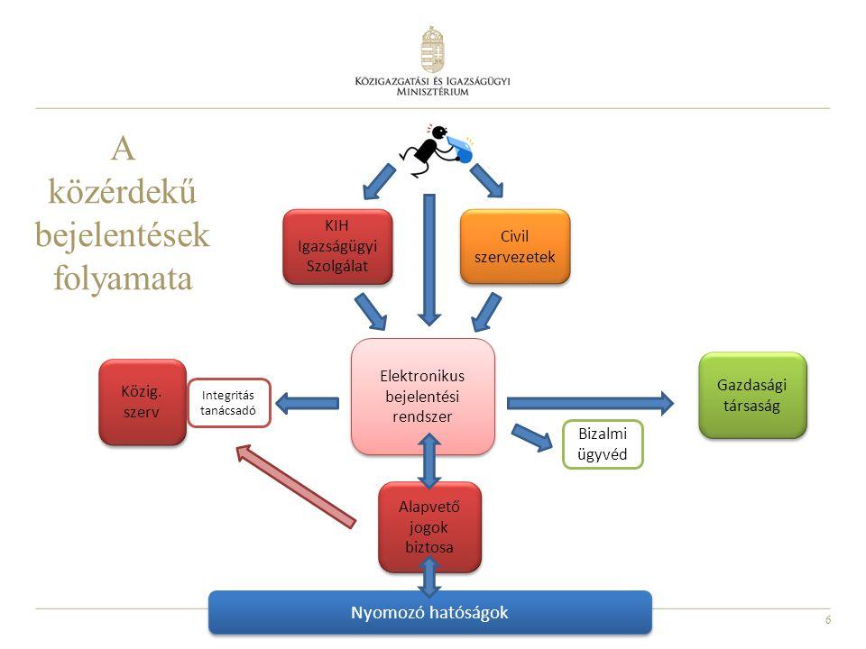 6 A közérdekű bejelentések folyamata Elektronikus bejelentési rendszer Alapvető jogok biztosa Közig. szerv Gazdasági társaság Bizalmi ügyvéd KIH Igazs
