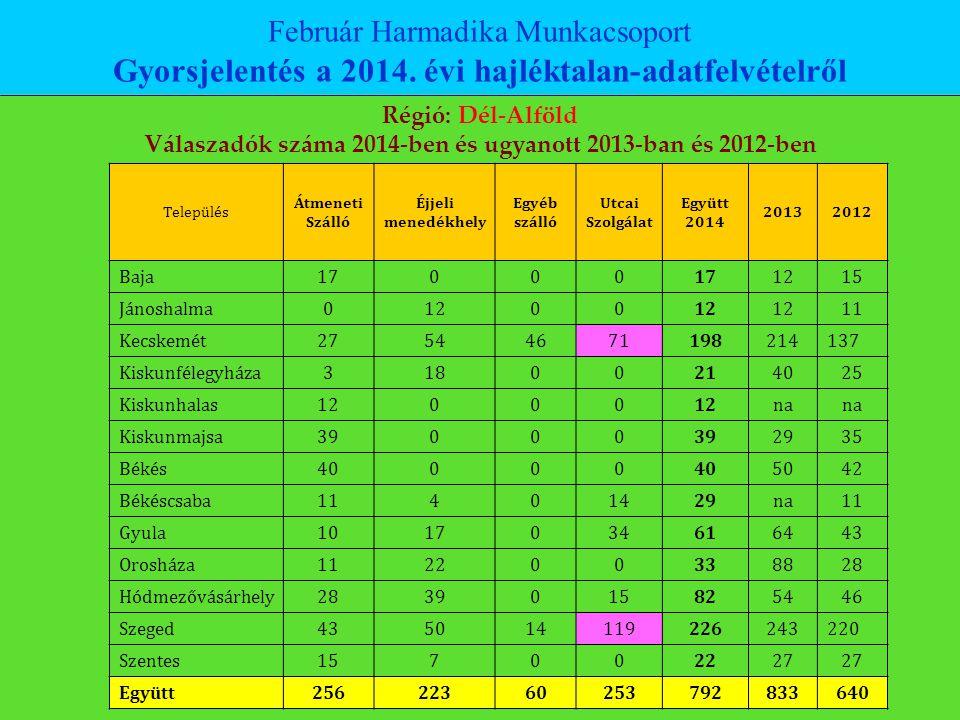 Február Harmadika Munkacsoport Gyorsjelentés a 2014. évi hajléktalan-adatfelvételről Régió: Dél-Alföld Válaszadók száma 2014-ben és ugyanott 2013-ban