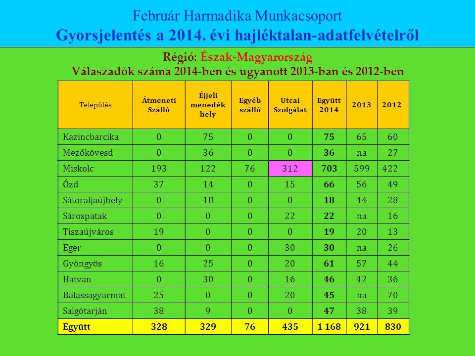 Február Harmadika Munkacsoport Gyorsjelentés a 2014. évi hajléktalan-adatfelvételről Régió: Észak-Magyarország Válaszadók száma 2014-ben és ugyanott 2