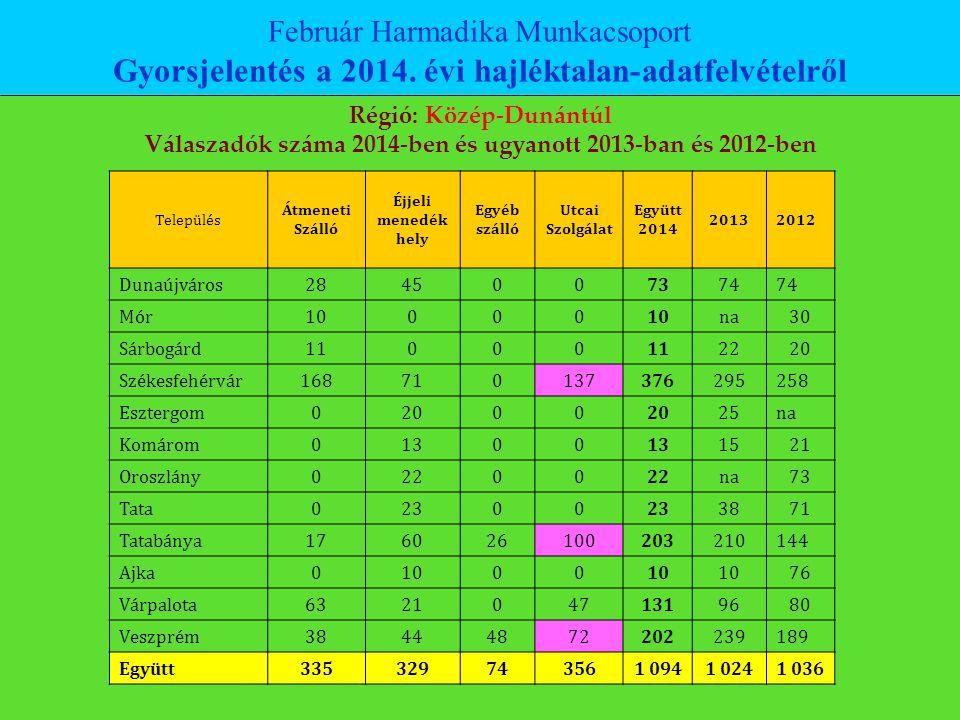 Február Harmadika Munkacsoport Gyorsjelentés a 2014. évi hajléktalan-adatfelvételről Régió: Közép-Dunántúl Válaszadók száma 2014-ben és ugyanott 2013-