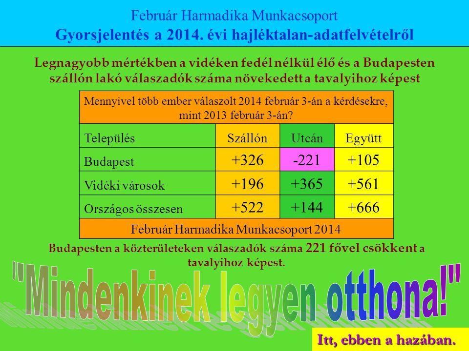 Itt, ebben a hazában. Mennyivel több ember válaszolt 2014 február 3-án a kérdésekre, mint 2013 február 3-án? TelepülésSzállónUtcánEgyütt Budapest +326