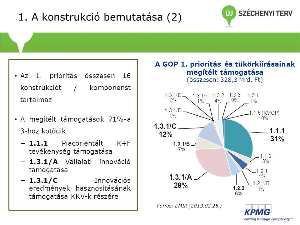 1. A konstrukció bemutatása (2) Az 1. prioritás összesen 16 konstrukciót / komponenst tartalmaz A megítélt támogatások 71%-a 3-hoz kötődik −1.1.1 Piac