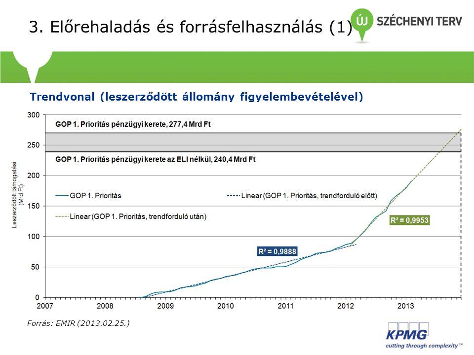 3. Előrehaladás és forrásfelhasználás (1) Trendvonal (leszerződött állomány figyelembevételével) Forrás: EMIR (2013.02.25.)