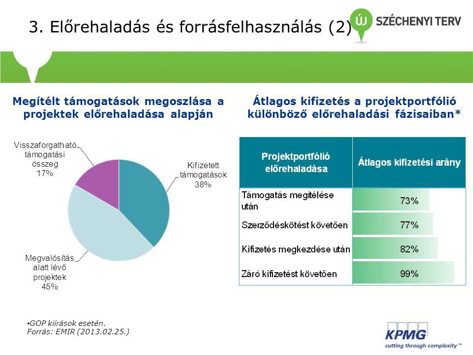 3. Előrehaladás és forrásfelhasználás (2) Megítélt támogatások megoszlása a projektek előrehaladása alapján Átlagos kifizetés a projektportfólió külön