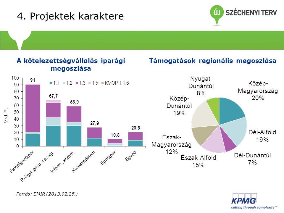 4. Projektek karaktere Forrás: EMIR (2013.02.25.) A kötelezettségvállalás iparági megoszlása Támogatások regionális megoszlása