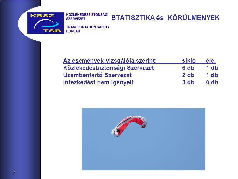 3 STATISZTIKA és KÖRÜLMÉNYEK Sérülési kategóriák szerint 1318Összesen 31Vizsgálatot nem igényelt 35Könnyű 612Súlyos 10Halálos 2007.