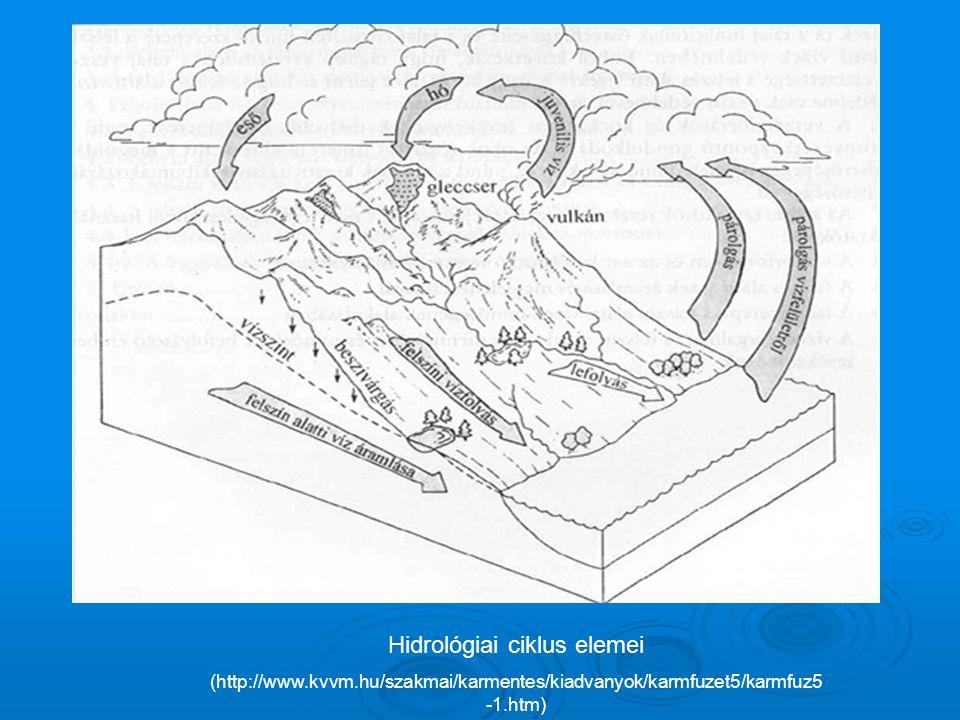 Hidrológiai ciklus elemei (http://www.kvvm.hu/szakmai/karmentes/kiadvanyok/karmfuzet5/karmfuz5 -1.htm)
