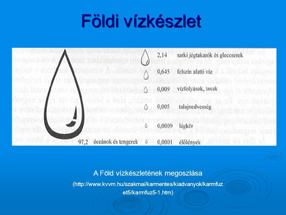 Földi vízkészlet A Föld vízkészletének megoszlása (http://www.kvvm.hu/szakmai/karmentes/kiadvanyok/karmfuz et5/karmfuz5-1.htm)