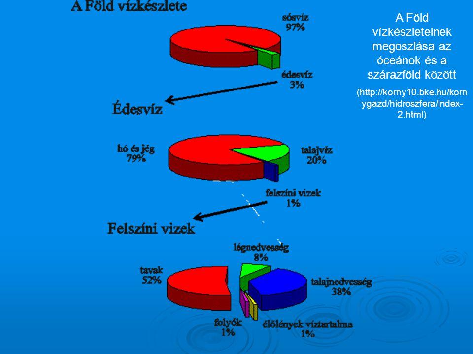 A Föld vízkészleteinek megoszlása az óceánok és a szárazföld között (http://korny10.bke.hu/korn ygazd/hidroszfera/index- 2.html)