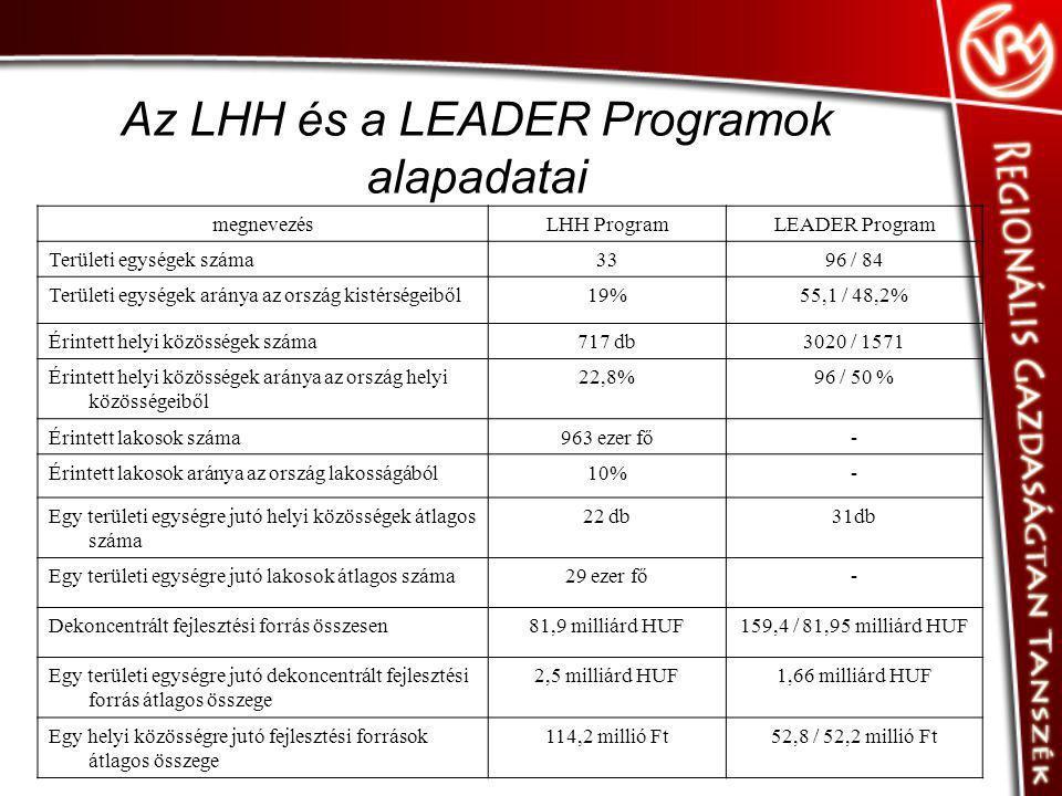 Az LHH és a LEADER Programok alapadatai megnevezésLHH ProgramLEADER Program Területi egységek száma3396 / 84 Területi egységek aránya az ország kistér