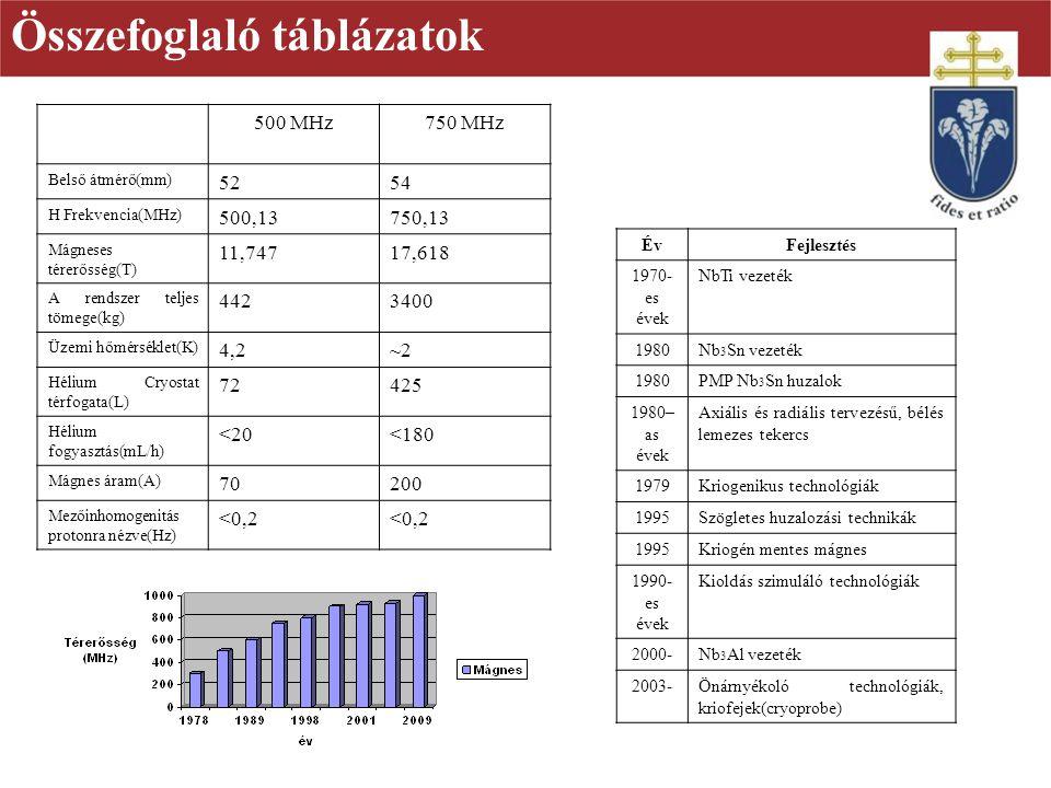 Összefoglaló táblázatok 500 MHz750 MHz Belső átmérő(mm) 5254 H Frekvencia(MHz) 500,13750,13 Mágneses térerősség(T) 11,74717,618 A rendszer teljes töme