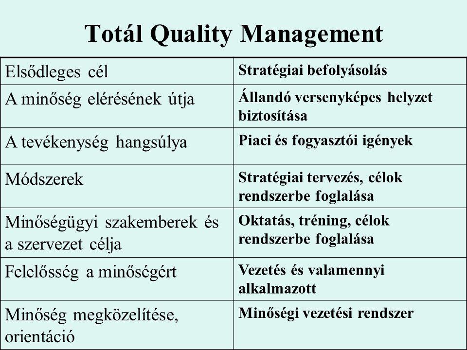 Totál Quality Management Elsődleges cél Stratégiai befolyásolás A minőség elérésének útja Állandó versenyképes helyzet biztosítása A tevékenység hangsúlya Piaci és fogyasztói igények Módszerek Stratégiai tervezés, célok rendszerbe foglalása Minőségügyi szakemberek és a szervezet célja Oktatás, tréning, célok rendszerbe foglalása Felelősség a minőségért Vezetés és valamennyi alkalmazott Minőség megközelítése, orientáció Minőségi vezetési rendszer