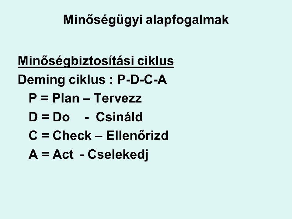 Minőségügyi alapfogalmak Minőségbiztosítási ciklus Deming ciklus : P-D-C-A P = Plan – Tervezz D = Do - Csináld C = Check – Ellenőrizd A = Act - Cselekedj