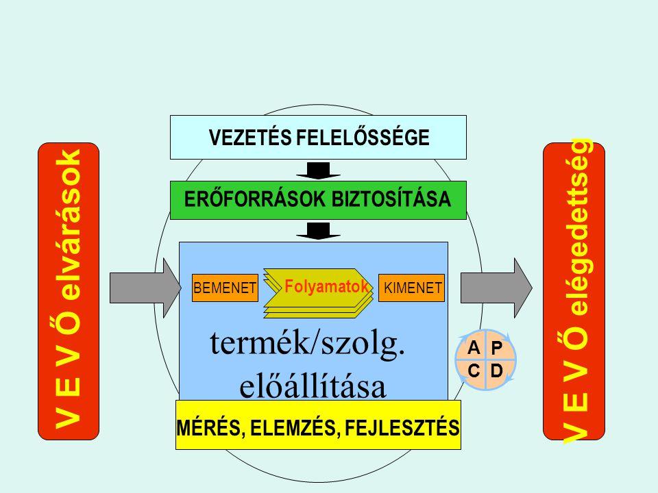 termék/szolg. előállítása V E V Ő elvárások V E V Ő elégedettség MÉRÉS, ELEMZÉS, FEJLESZTÉS BEMENETKIMENET Folyamatok VEZETÉS FELELŐSSÉGE ERŐFORRÁSOK
