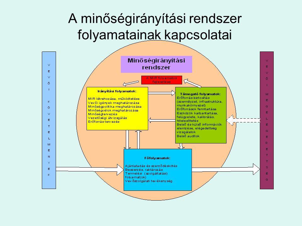 A minőségirányítási rendszer folyamatainak kapcsolatai