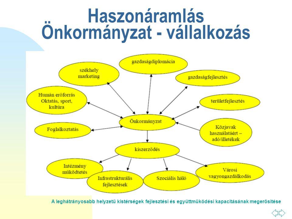 A leghátrányosabb helyzetű kistérségek fejlesztési és együttműködési kapacitásának megerősítése Haszonáramlás Önkormányzat - vállalkozás