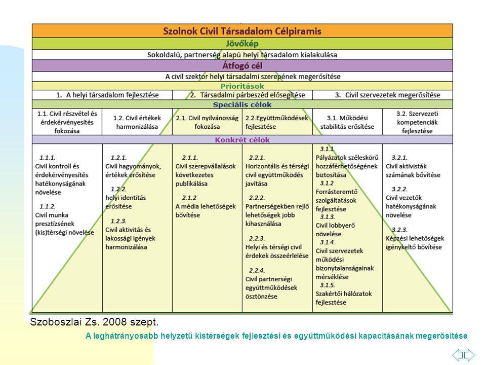 A leghátrányosabb helyzetű kistérségek fejlesztési és együttműködési kapacitásának megerősítése Szoboszlai Zs.