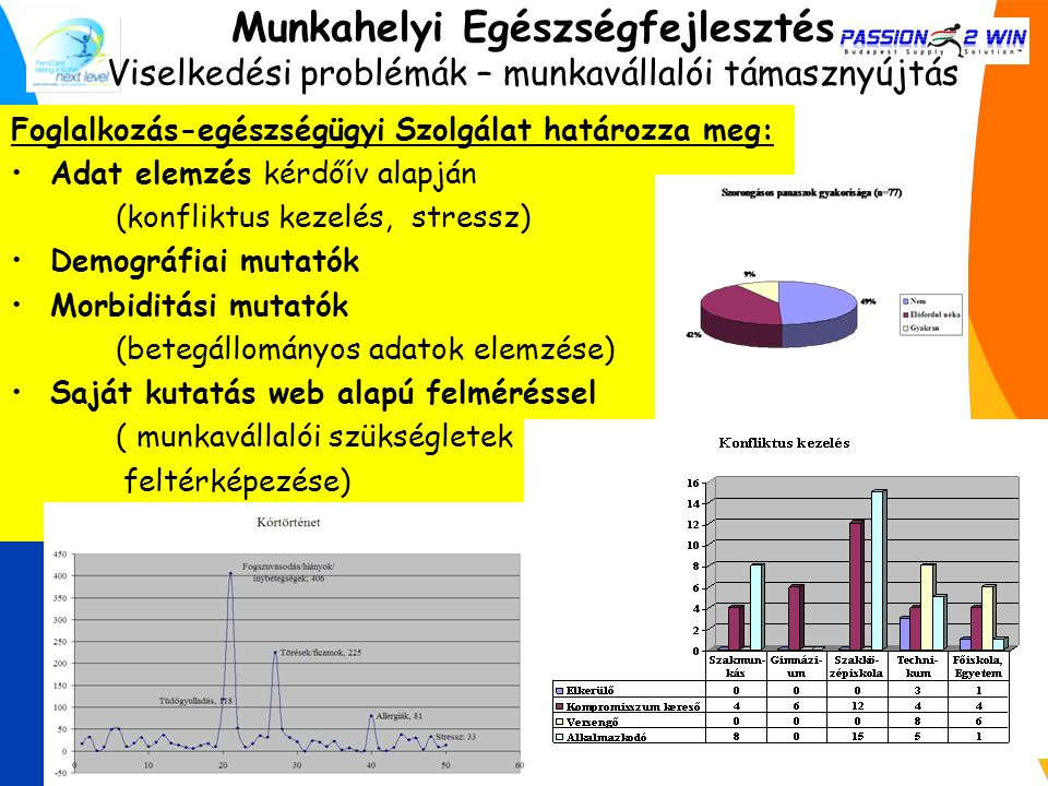 Adat elemzés kérdőív alapján (konfliktus kezelés, stressz) Demográfiai mutatók Morbiditási mutatók (betegállományos adatok elemzése) Saját kutatás web