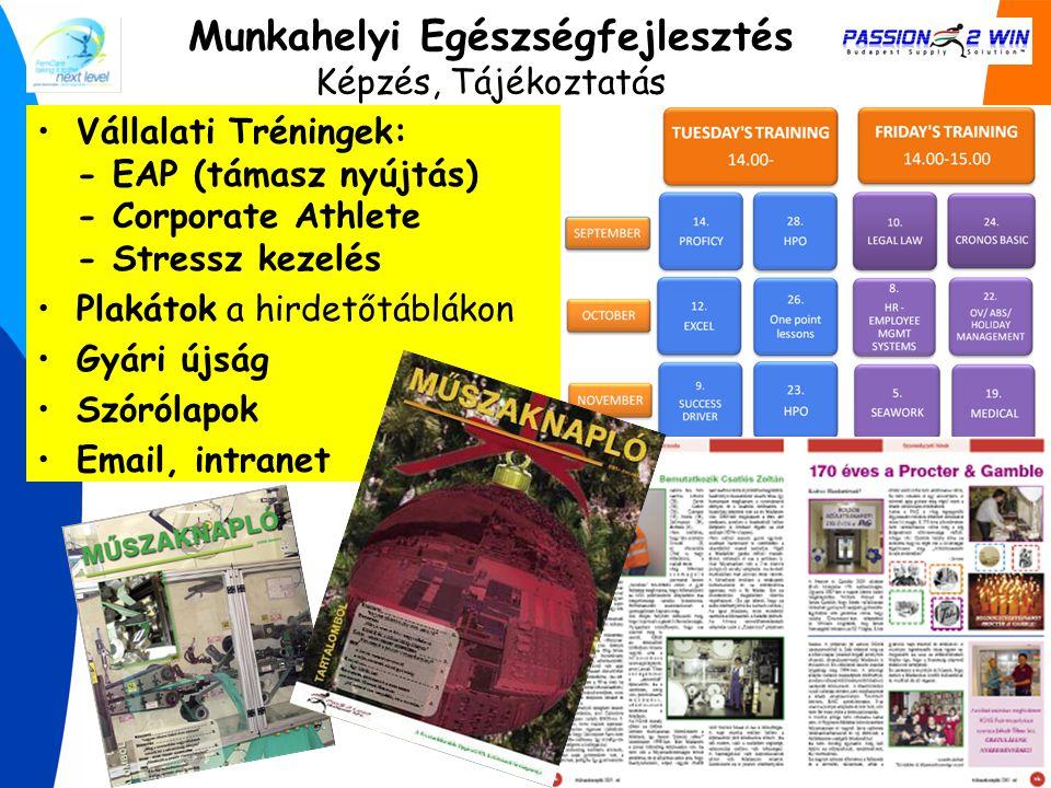 Vállalati Tréningek: - EAP (támasz nyújtás) - Corporate Athlete - Stressz kezelés Plakátok a hirdetőtáblákon Gyári újság Szórólapok Email, intranet Mu