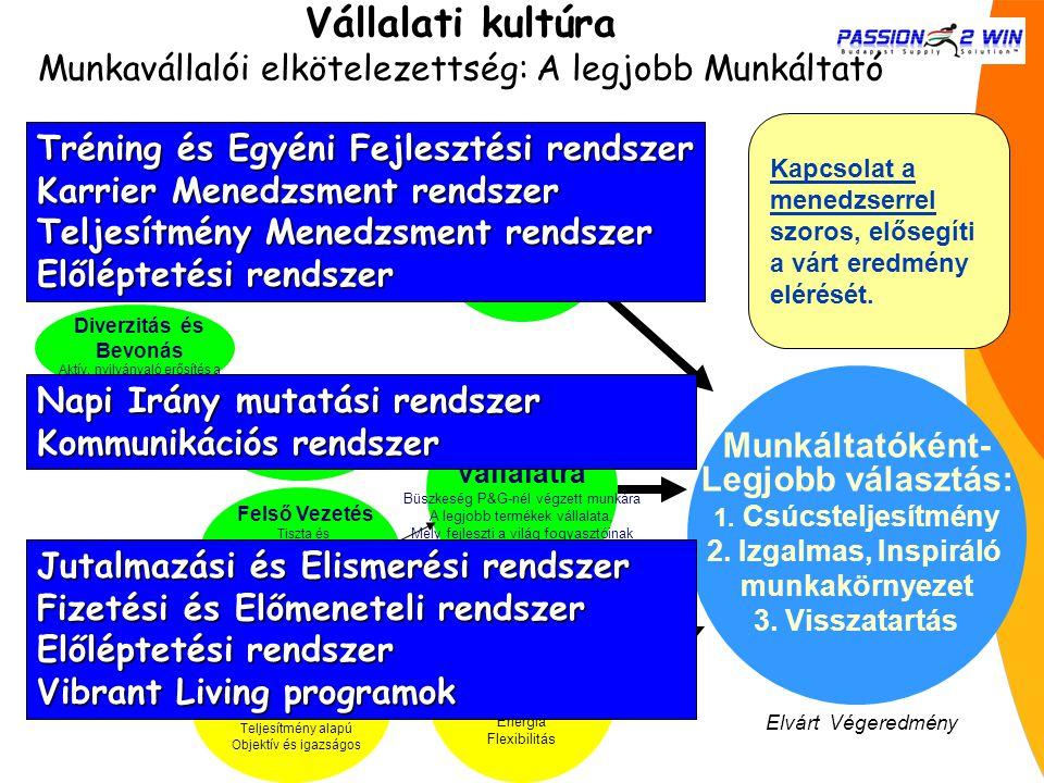 Munkáltatóként- Legjobb választás: 1. Csúcsteljesítmény 2. Izgalmas, Inspiráló munkakörnyezet 3. Visszatartás Kihívásokkal teli Munkakör Autonómia Bef