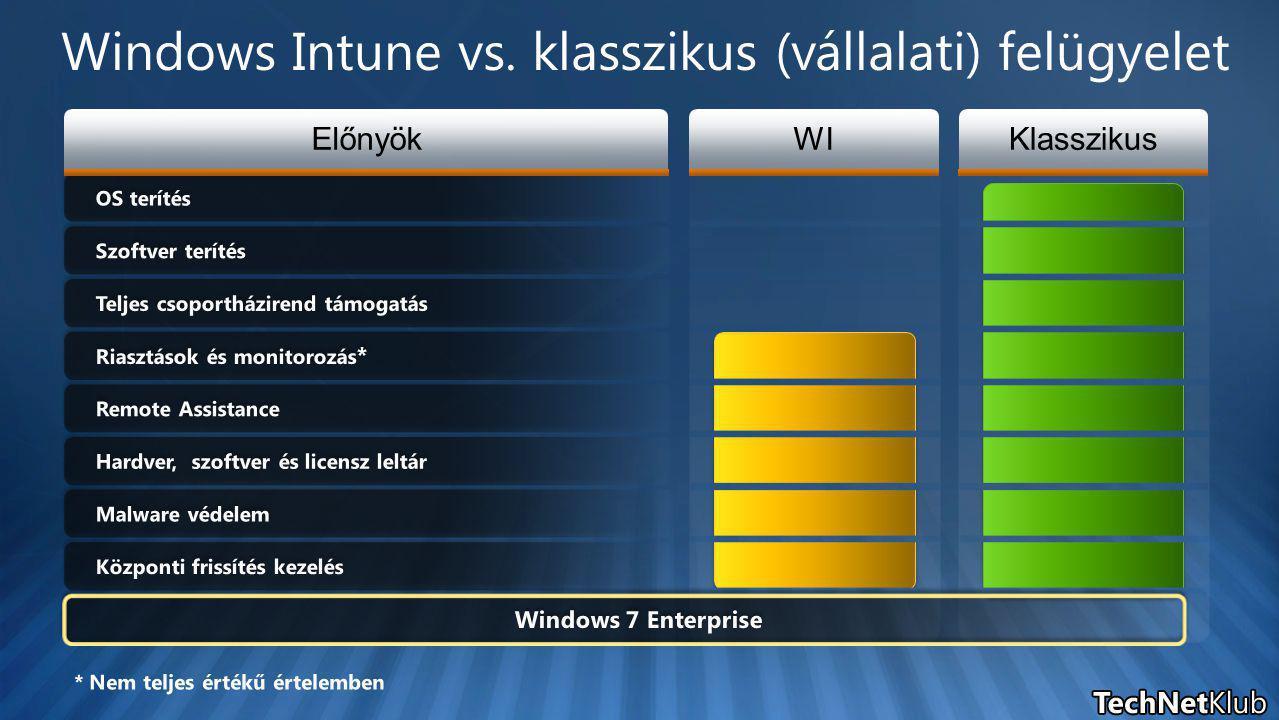WIKlasszikus Központi frissítés kezelés Malware védelem Hardver, szoftver és licensz leltár Remote Assistance Teljes csoportházirend támogatás Szoftver terítés OS terítés Riasztások és monitorozás * Előnyök Windows Intune vs.