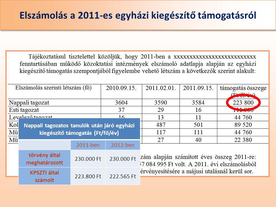 Elszámolás a 2011-es egyházi kiegészítő támogatásról Nappali tagozatos tanulók után járó egyházi kiegészítő támogatás (Ft/fő/év) 2011-ben2012-ben törvény által meghatározott 230.000 Ft KPSZTI által számolt 223.800 Ft222.565 Ft