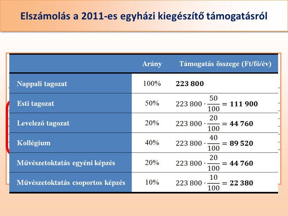 Elszámolás a 2011-es egyházi kiegészítő támogatásról