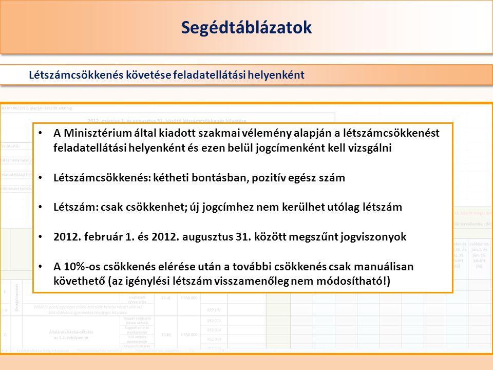 Segédtáblázatok Létszámcsökkenés követése feladatellátási helyenként A Minisztérium által kiadott szakmai vélemény alapján a létszámcsökkenést feladatellátási helyenként és ezen belül jogcímenként kell vizsgálni Létszámcsökkenés: kétheti bontásban, pozitív egész szám Létszám: csak csökkenhet; új jogcímhez nem kerülhet utólag létszám 2012.