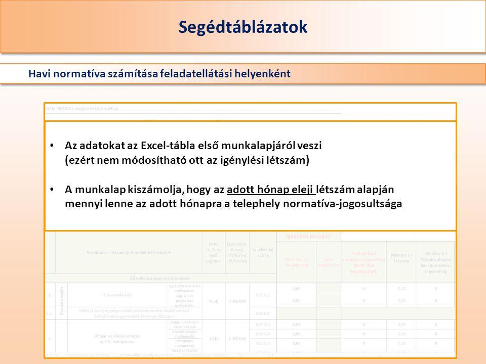 Segédtáblázatok Havi normatíva számítása feladatellátási helyenként Az adatokat az Excel-tábla első munkalapjáról veszi (ezért nem módosítható ott az igénylési létszám) A munkalap kiszámolja, hogy az adott hónap eleji létszám alapján mennyi lenne az adott hónapra a telephely normatíva-jogosultsága