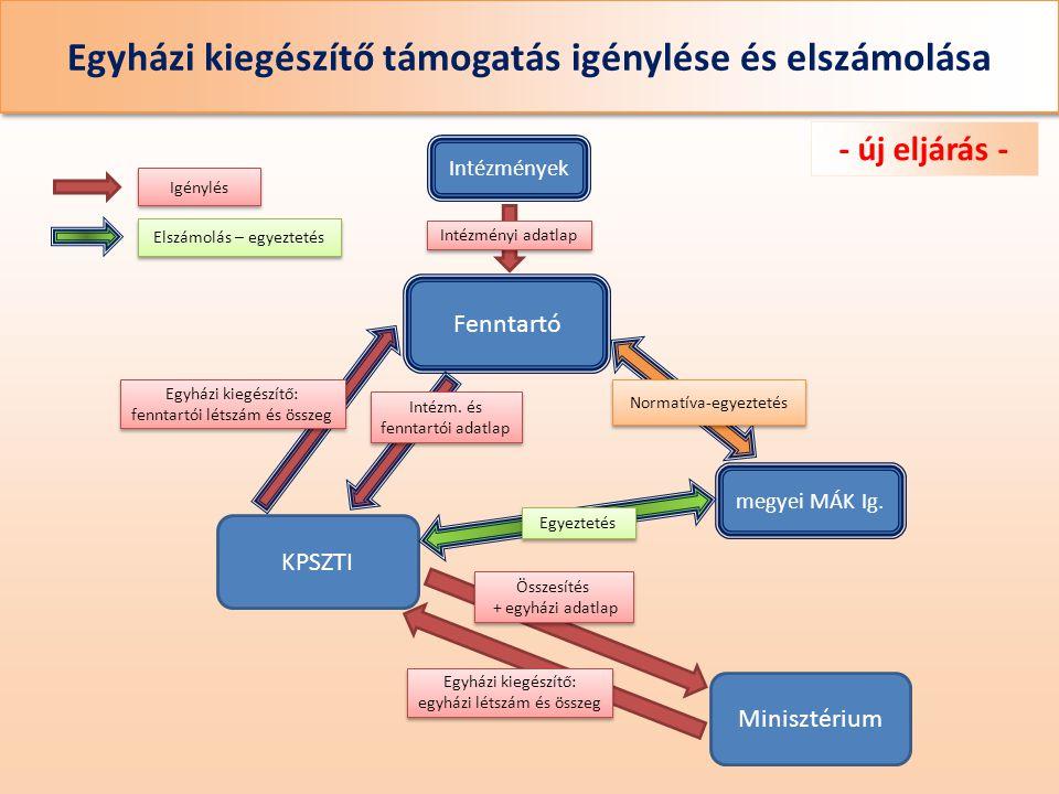 Egyházi kiegészítő támogatás igénylése és elszámolása - régi eljárás - Intézmények Fenntartó KPSZTI Minisztérium Intézményi adatlap megyei MÁK Ig.