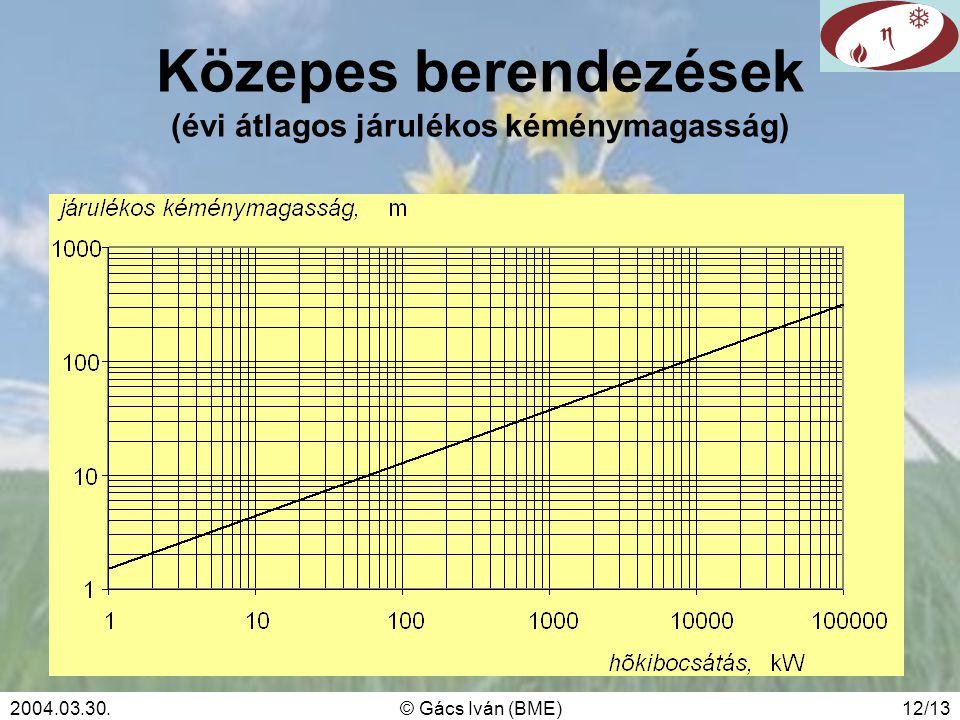2004.03.30.© Gács Iván (BME)12/13 Közepes berendezések (évi átlagos járulékos kéménymagasság)