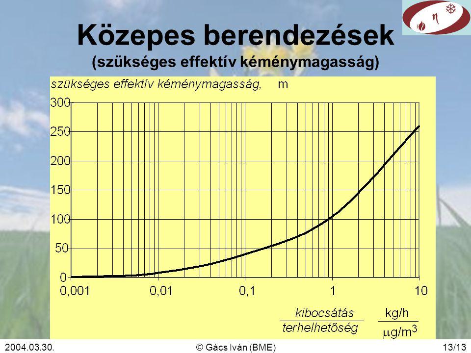 2004.03.30.© Gács Iván (BME)13/13 Közepes berendezések (szükséges effektív kéménymagasság)