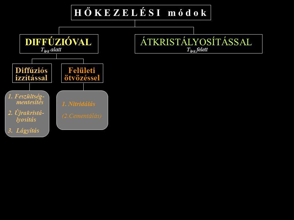 H Ő K E Z E L É S I m ó d o k ÁTKRISTÁLYOSÍTÁSSAL T krit felett DIFFÚZIÓVAL T krit alatt Diffúziós izzítással Felületi ötvözéssel 1. Feszültség- mente