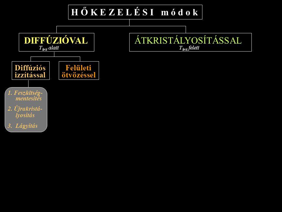 H Ő K E Z E L É S I m ó d o k ÁTKRISTÁLYOSÍTÁSSAL T krit felett DIFFÚZIÓVAL T krit alatt Lassú hűtéssel (v < v krit ) Gyors hűtéssel (v > v krit ) Diffúziós izzítással Felületi ötvözéssel 1.
