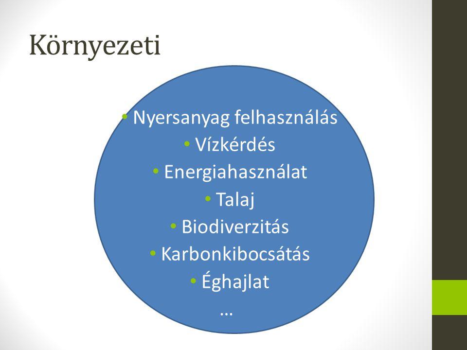 Környezeti Nyersanyag felhasználás Vízkérdés Energiahasználat Talaj Biodiverzitás Karbonkibocsátás Éghajlat …