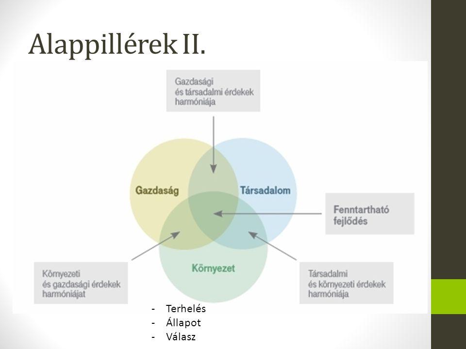 Alappillérek II. -Terhelés -Állapot -Válasz