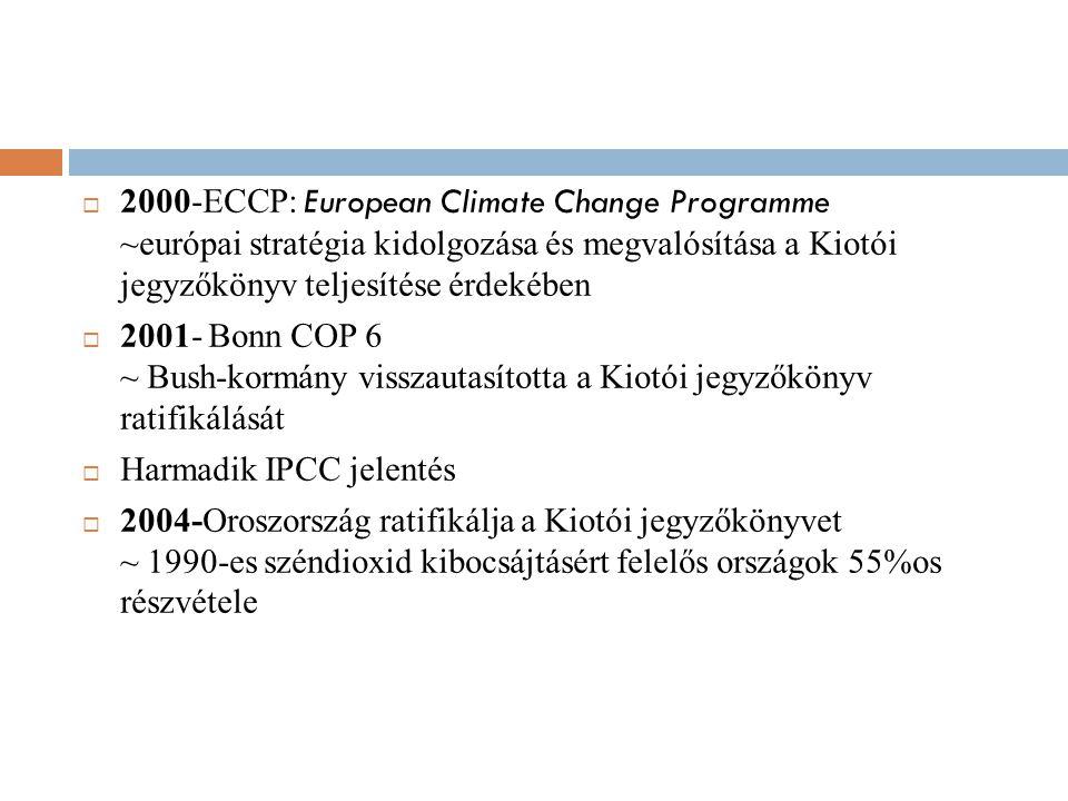  2000-ECCP: European Climate Change Programme ~európai stratégia kidolgozása és megvalósítása a Kiotói jegyzőkönyv teljesítése érdekében  2001- Bonn