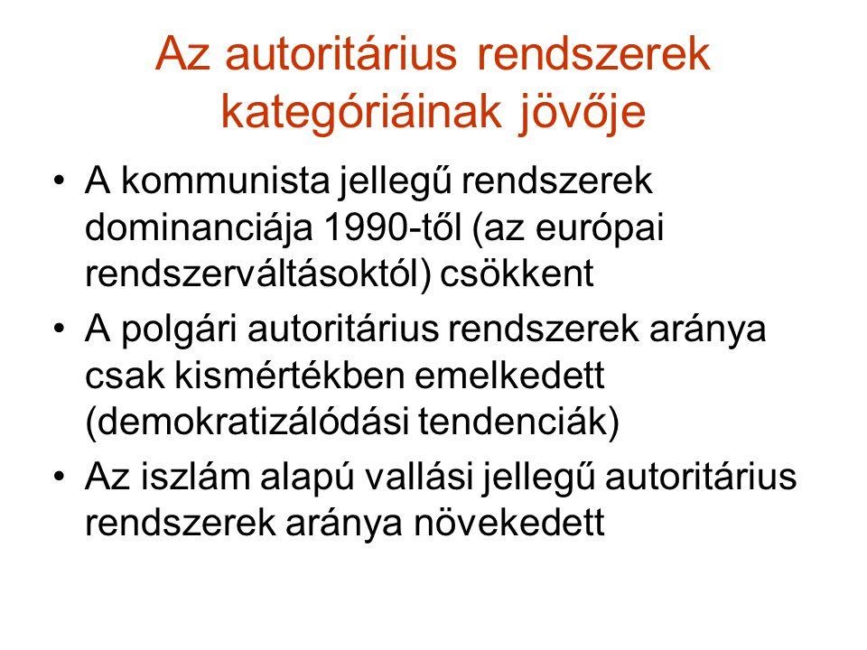 Az autoritárius rendszerek kategóriáinak jövője A kommunista jellegű rendszerek dominanciája 1990-től (az európai rendszerváltásoktól) csökkent A polg