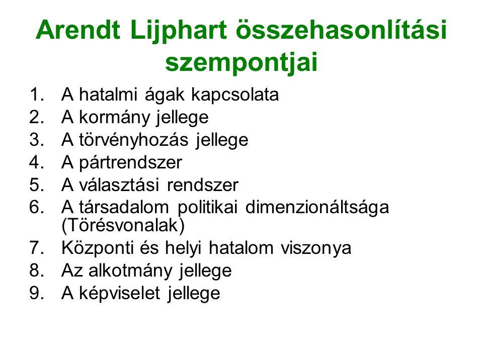 Arendt Lijphart összehasonlítási szempontjai 1.A hatalmi ágak kapcsolata 2.A kormány jellege 3.A törvényhozás jellege 4.A pártrendszer 5.A választási