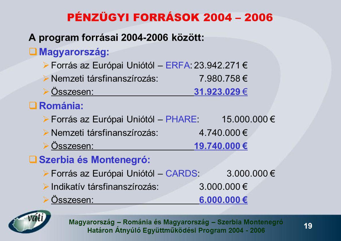 Magyarország – Románia és Magyarország – Szerbia Montenegró Határon Átnyúló Együttműködési Program 2004 - 2006 19 PÉNZÜGYI FORRÁSOK 2004 – 2006 A prog